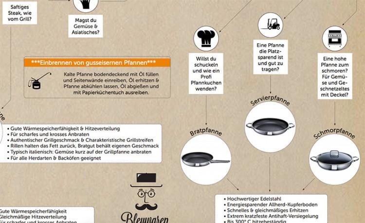 das pfannen 1x1 in einer infografik bleywaren. Black Bedroom Furniture Sets. Home Design Ideas